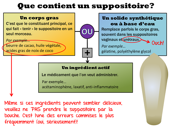 Un coprs gras ou un solide synthétique ou à base d'eau et un ingrédient actif (médicament)