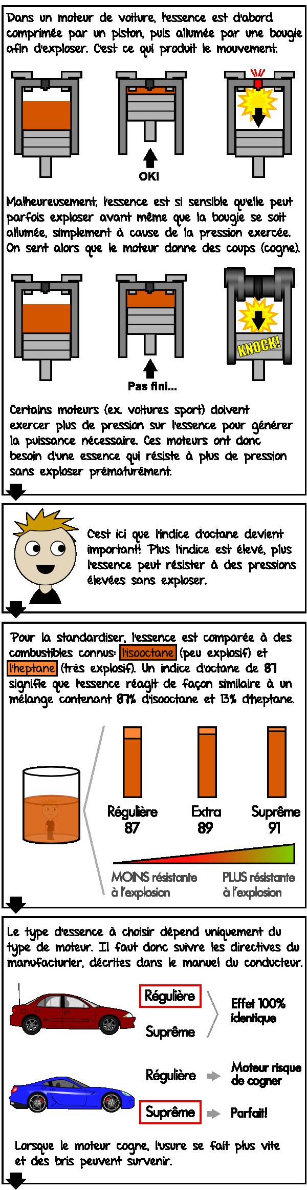 Isooctane, heptane et le fonctionnement du moteur à quatre temps
