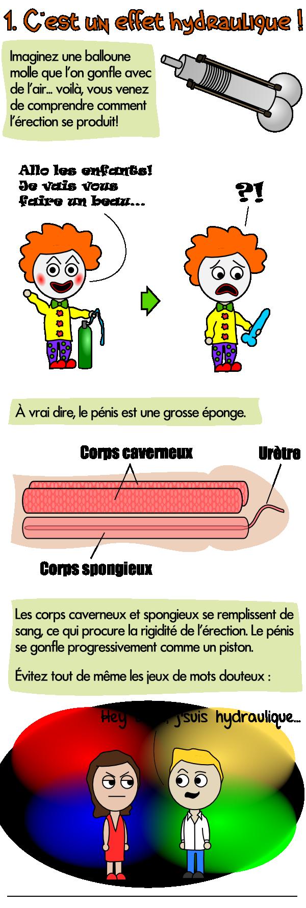 Blague viagra